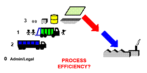 picture: Waste Removal Process